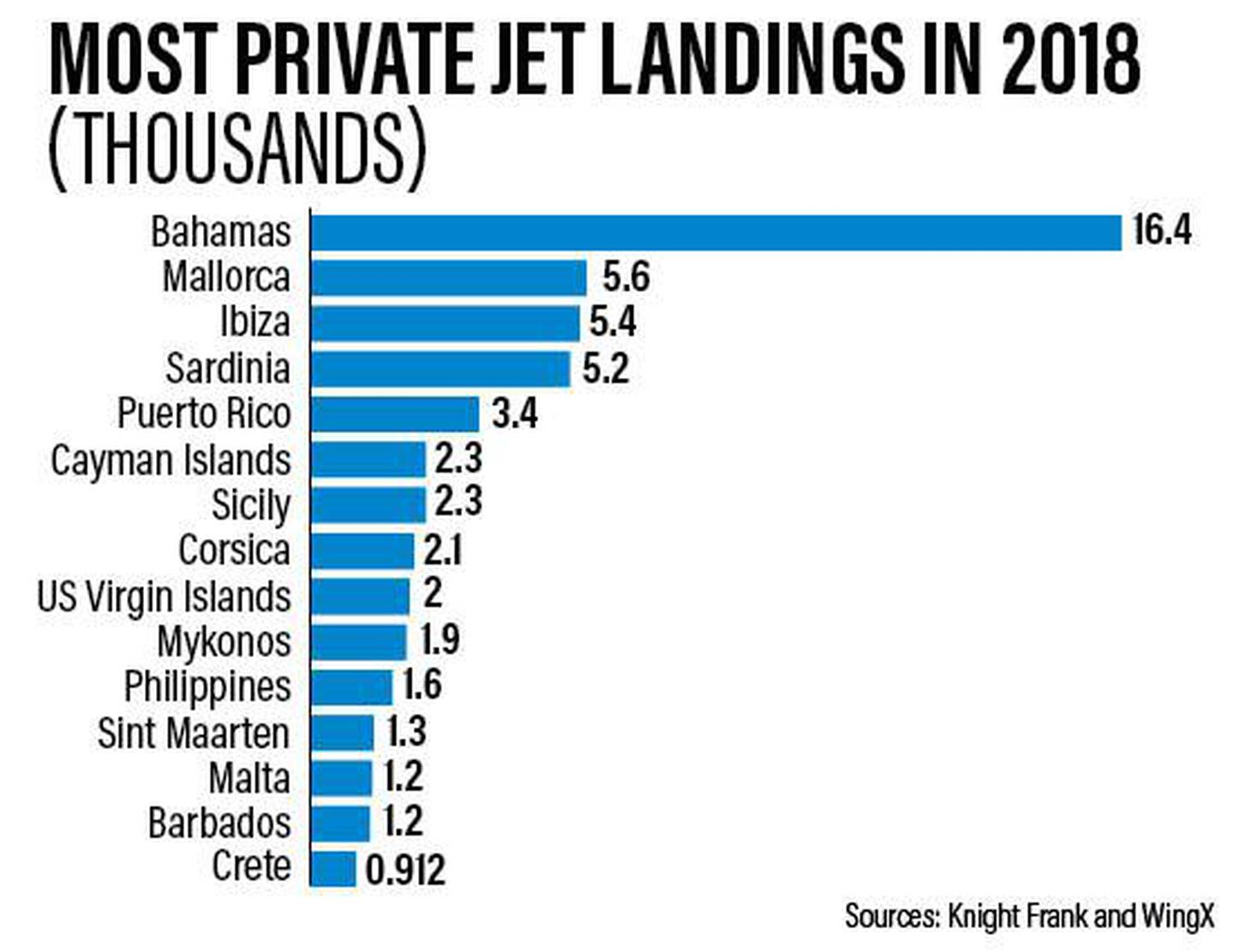 Most Private Jet Landings in 2018 graph