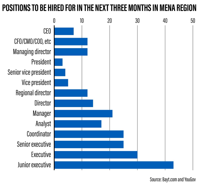 Labor Market Opportunities