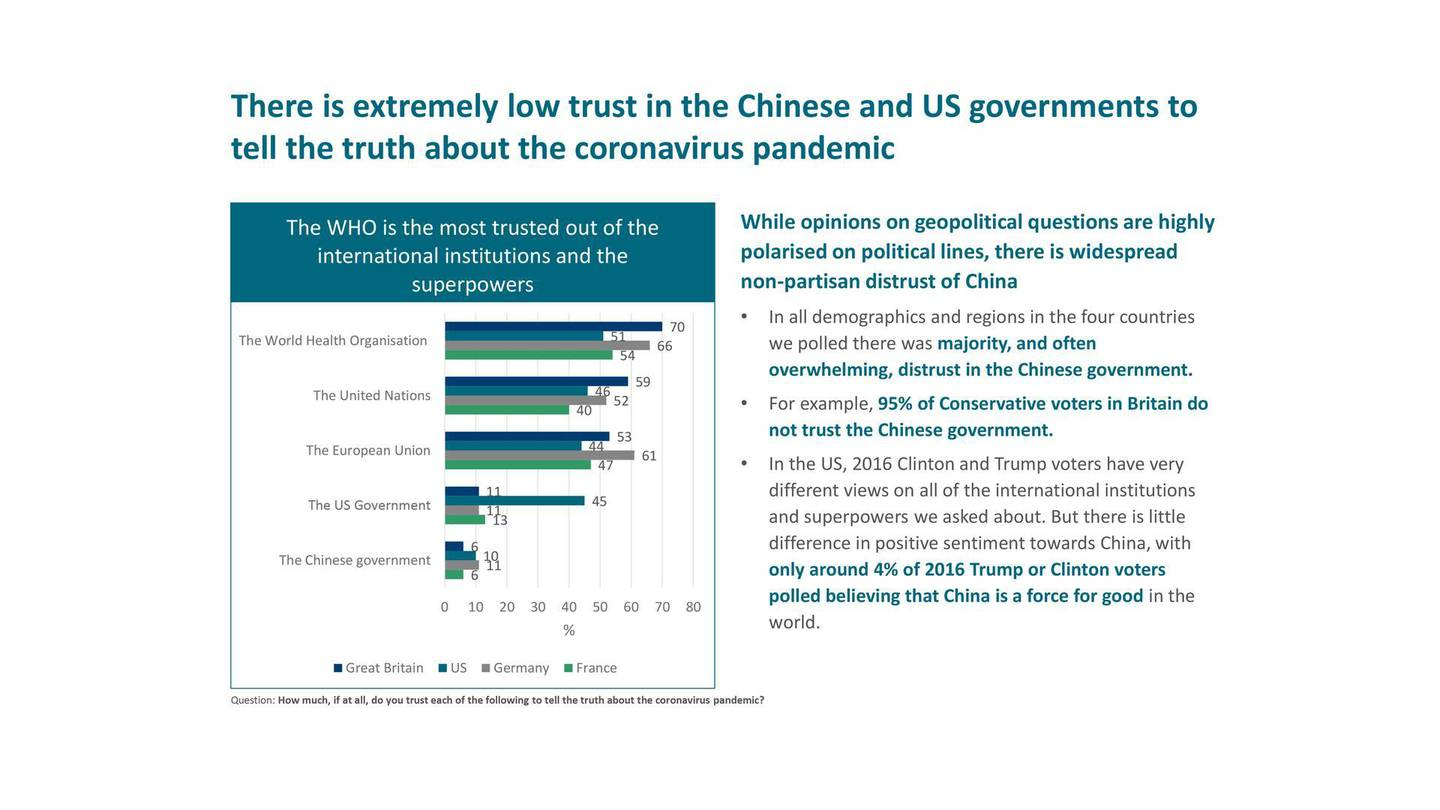 There is extremely low trust in the Chinese and US governments to tell the truth about the coronavirus pandemic. Courtesy Tony Blair Institute for Global Change