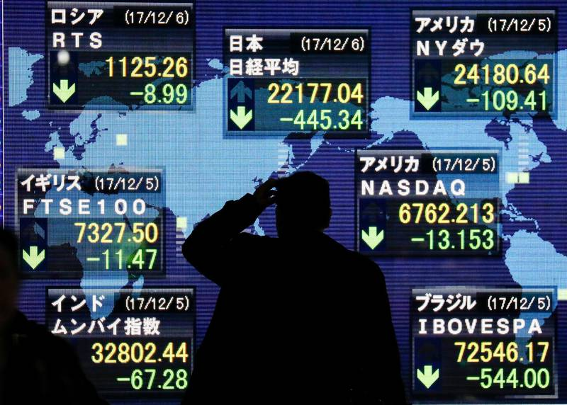 epaselect epa06370690 A businessman watches closing information of the Nikkei Stock Average (C-top) and global stock markets shown on a display at a securities company office in Tokyo, Japan, 06 December 2017. The Nikkei Stock Average dropped more than 423 points, nearly two percent of its value, to close at 22,177.04.  EPA/KIMIMASA MAYAMA