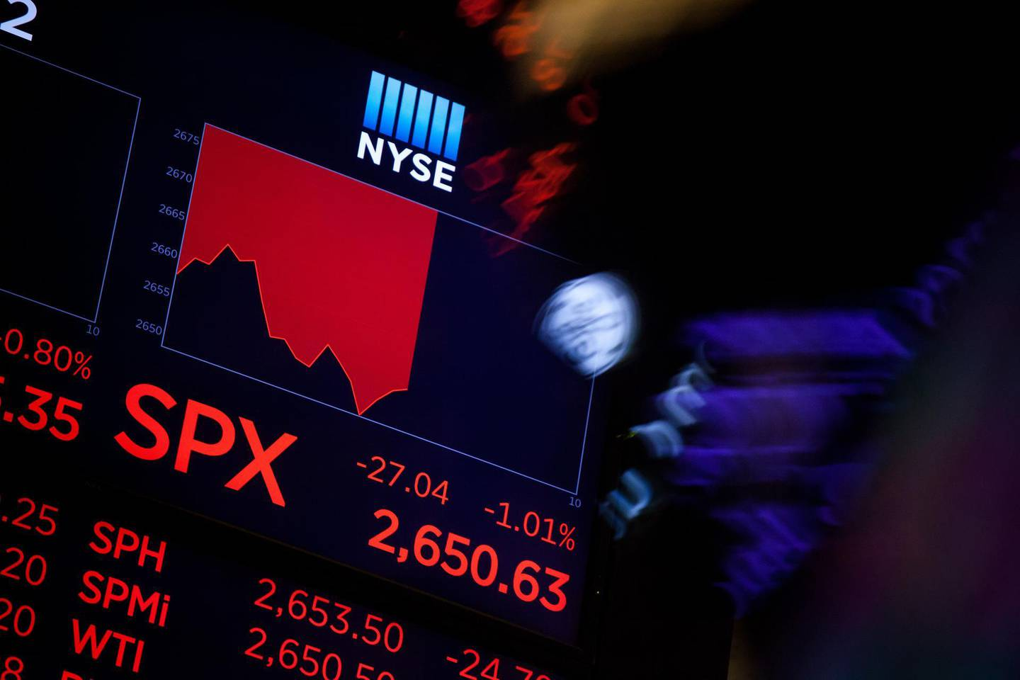 A monitor displays a S&P 500 Index (SPX) chart on the floor of the New York Stock Exchange (NYSE) in New York, U.S., on Friday, March 2, 2018. U.S. stocks fell, with megacaps bearing the brunt of selling, while Treasuries slipped with the dollar as investors assessed the impact of a potential trade war. Photographer: Michael Nagle/Bloomberg