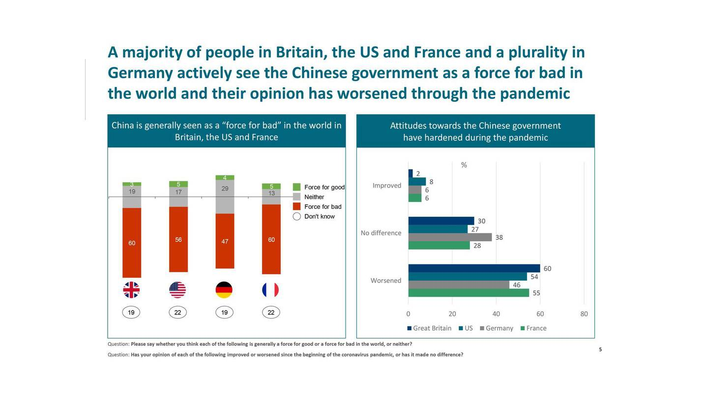 A majority of people in Britain, the US and France and a plurality in Germany actively see the Chinese government as a force for bad in the world and their opinion has worsened through the pandemic. Courtesy Tony Blair Institute for Global Change