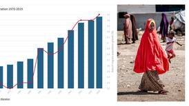 Migration: 6 charts that show how the world moves