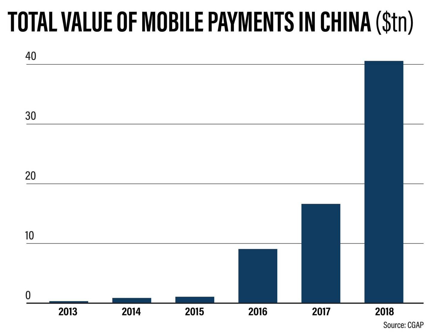 Value of mobile payments in China