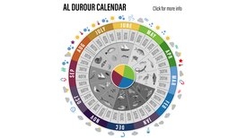 Al Durour, the ancient Gulf calendar used to predict wild weather and grow crops