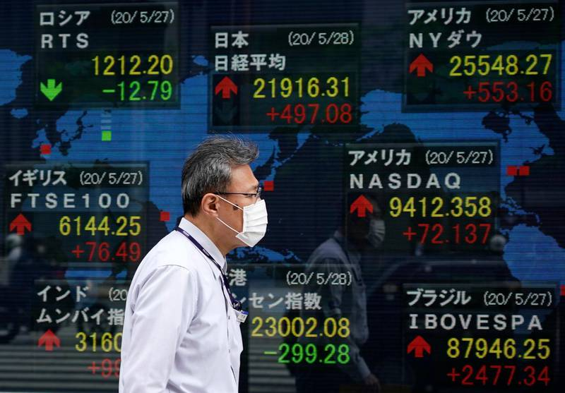 epa08449306 A pedestrian walks past a stock markets indicator board in Tokyo, Japan, 28 May 2020. Tokyo stocks soared to a three-month high following optimism on the global economy. The 225-issue Nikkei Stock Average gained 497.08 points, or 2.32 percent, to close at 21,916.31.  EPA/FRANCK ROBICHON