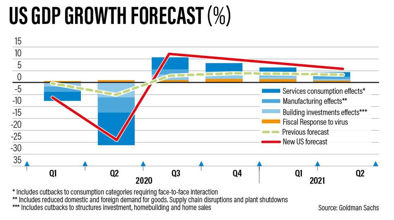 Goldman Sachs' GDP growth forecast