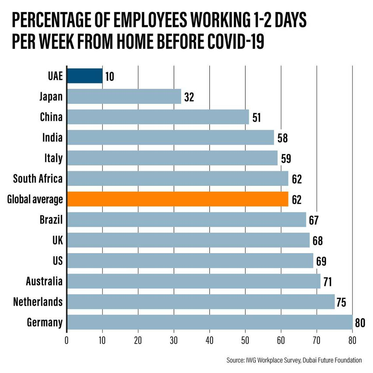 work from home percentage graph. The National